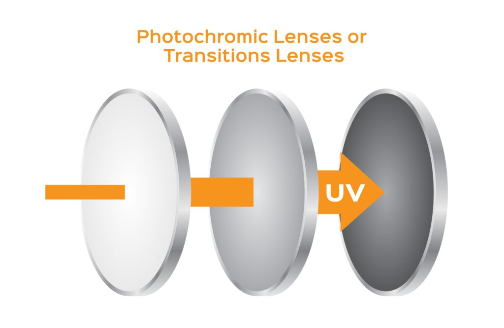 diagram of photochromic lenses changing tint from clear to dark